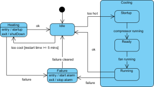 What is State Machine Diagram?