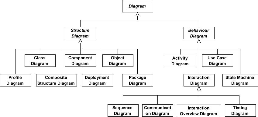 UML图表类型