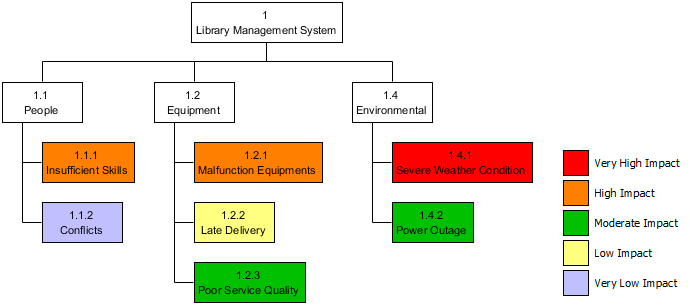 Risk Breakdown Structure Example