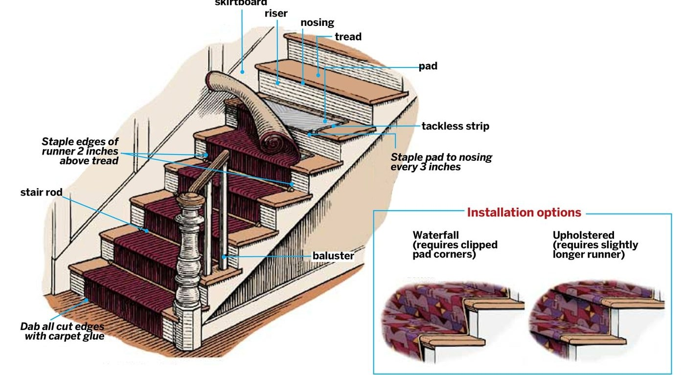 Stair Runner Carpet Learn How To Install One In 6 Steps This   Best Carpet Padding For Stairs   Wooden Stairs   Non Slip   Rebond   Stair Tread   Rug