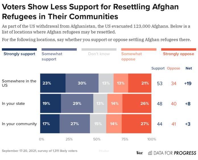 Диаграмма: «Избиратели меньше поддерживают переселение афганских беженцев в свои общины»