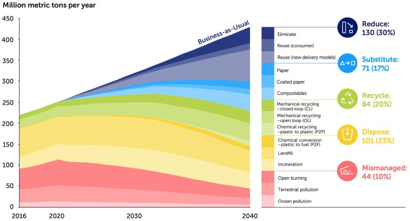 A chart that projects the amount of plastic that is reduced, substituted, recycled, disposed of, and mismanaged from 2016 to 2040.