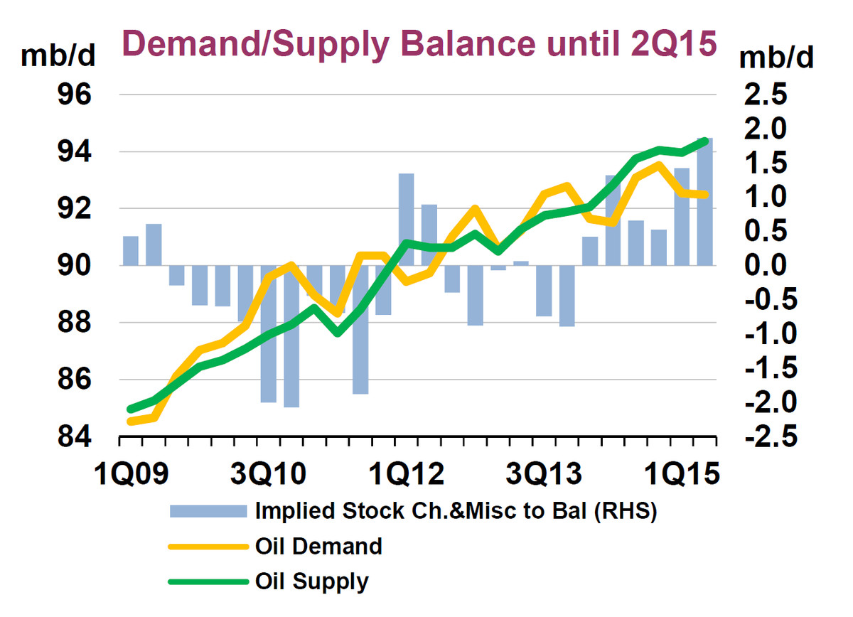 Why Oil Prices Are Dropping Down To 50 Per Barrel