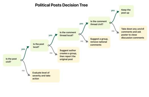 The 2020 election reveals Nextdoor's messy politics 2