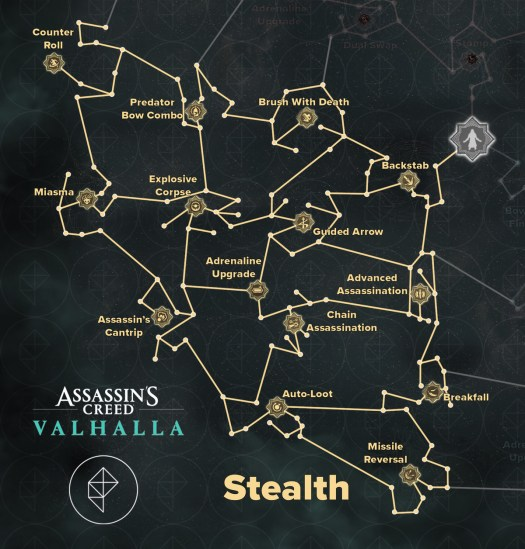 Stealth-focused skills in Assassin's Creed Valhalla