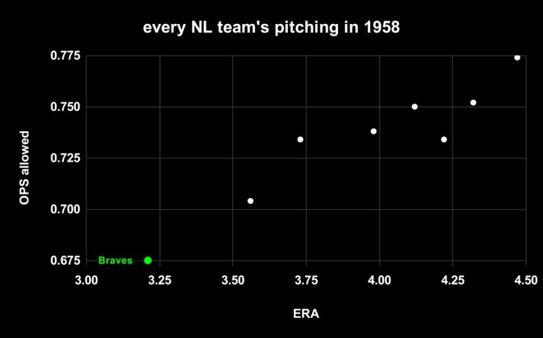 Every National League team's ERA and OPS in 1958. In both categories, the Braves were far and away the best.