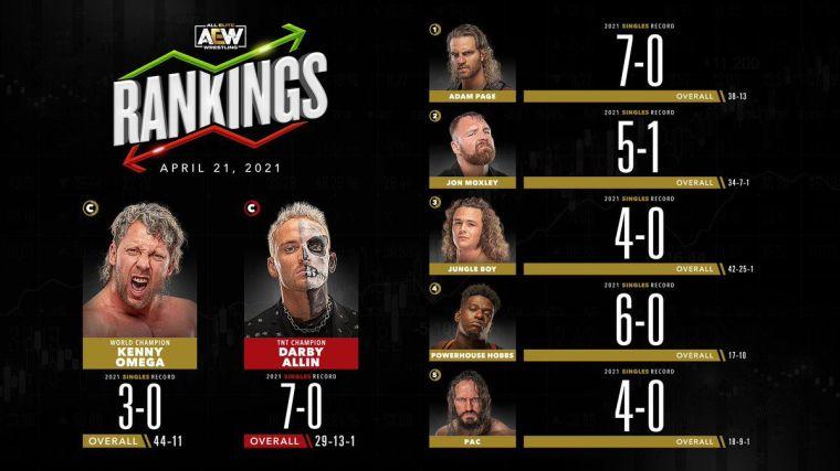AEW Rankings (Apr. 21, 2021): Goodbye, Cody Rhodes