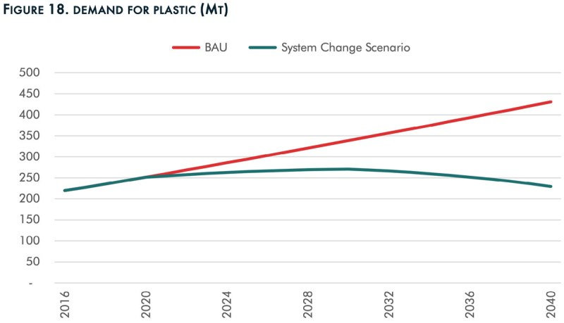A chart that shows total global plastic demand plateauing in 2020 and peaking in 2030.