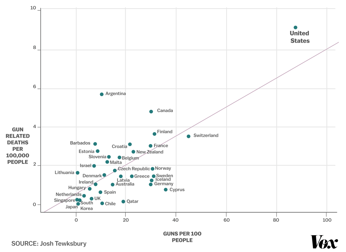 A chart showing the correlation between the number of guns and gun deaths.