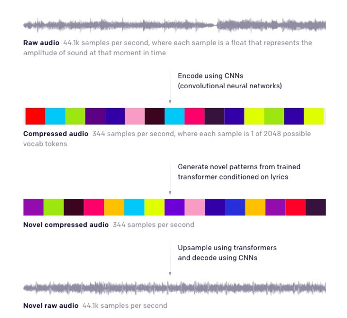 Openai Introduces Jukebox A New Ai Model That Generates Genre Specific Music With Lyrics Wilson S Media