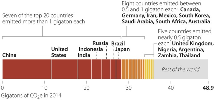 carbon emissions of different countries
