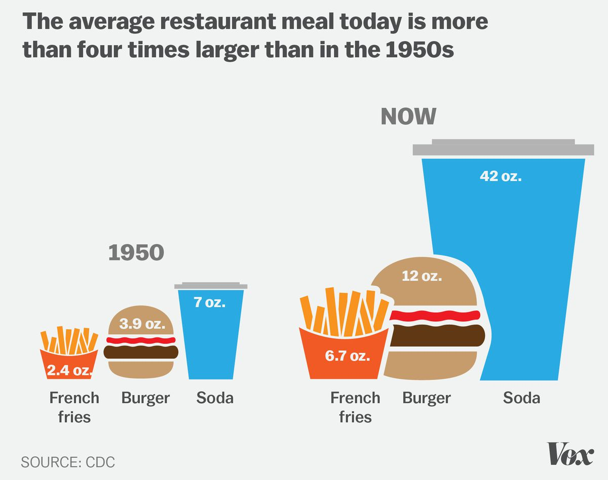 Obesity In America 7 Charts That Explain Why It S So Easy To Gain Weight