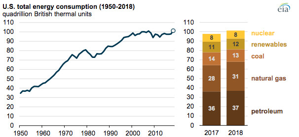 US energy consumption hit a record high in 2018.