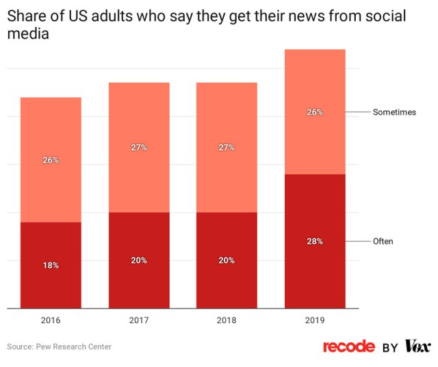 Chart: Share of US adults who say they get their news from social media
