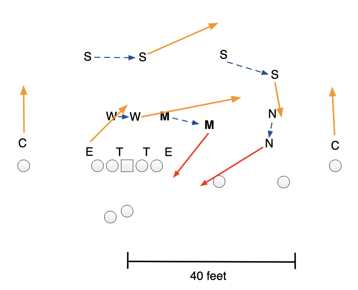 How The Nfl S Hash Marks Help Defenses Disguise Pressure