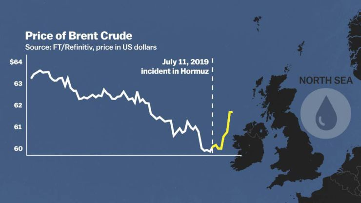 The price of Brent crude, a global benchmark, jumped in response to the attack of two oil tankers in the Strait of Hormuz.