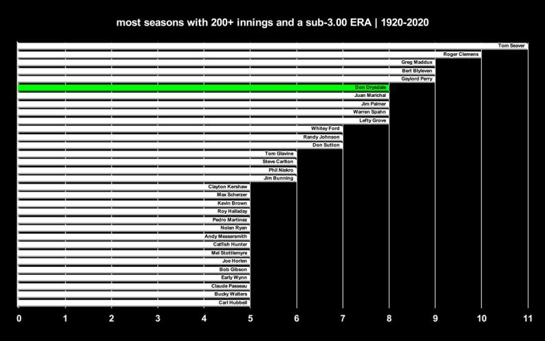 Most seasons with 200+ innings pitched and a sub-3.00 ERA. Drysdale is near the top with eight.