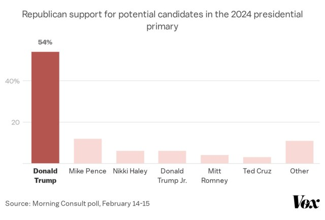54 percent of Republicans support Trump as a potential 2024 presidential primary candidate