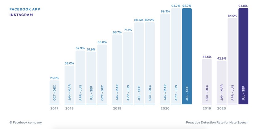 Facebook hate speech detection rates over time