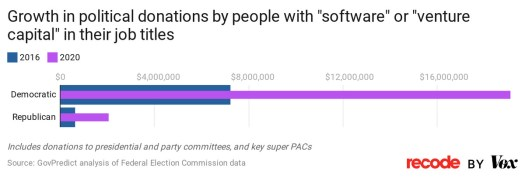 """Growth in political donations by people with """"software"""" or """"venture capital"""" in their job titles"""