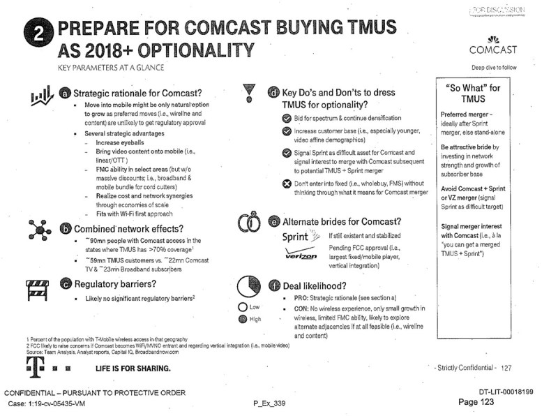 """La valutazione di T-Mobile su una fusione con Comcast l'ha definita una """"fusione preferita, idealmente dopo la fusione Sprint""""."""