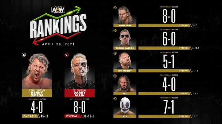 AEW Rankings: Orange Cassidy on doorstep of World title shot