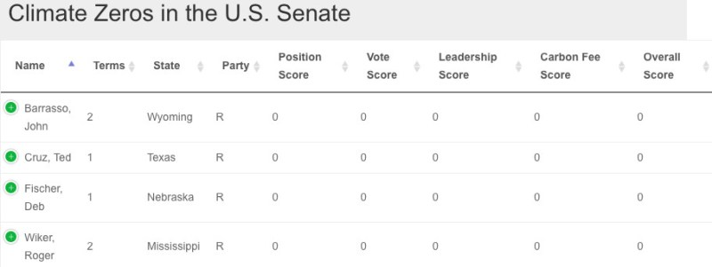 Senators with the lowest scores in the voter's guide.