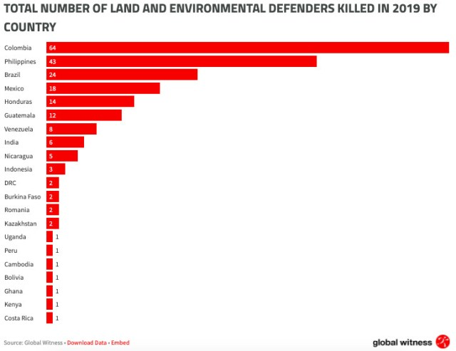 A chart showing the total number of land and environmental defenders killed in 2019 by country.