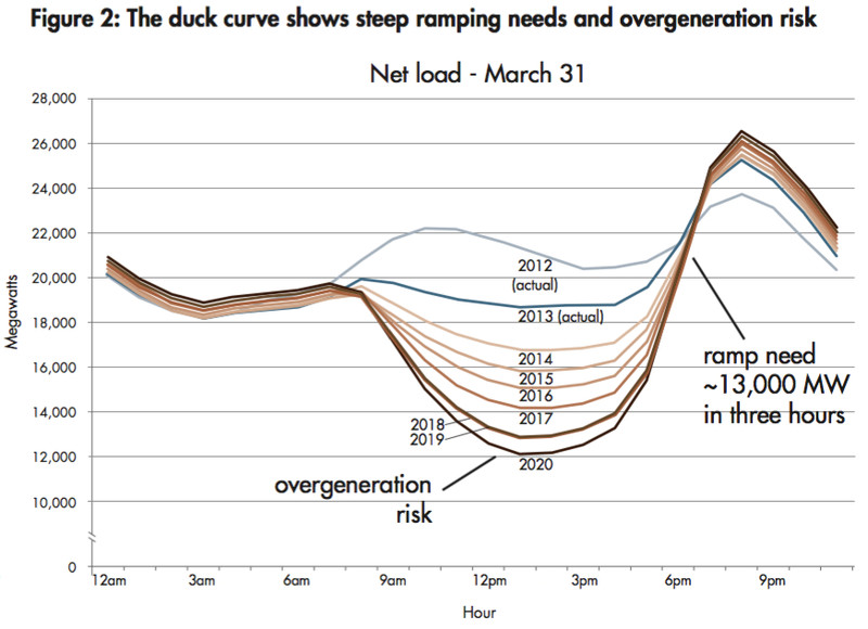 california's duck curve.