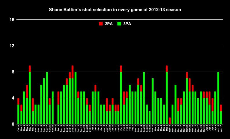 Shane Battier's shot selection in every game of the 2012-13 NBA season