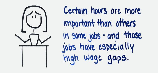 Certain hours are more important than others in some jobs — and those jobs have especially high wage gaps