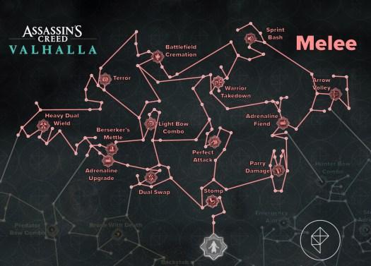 Assassin's Creed Valhalla melee skills tree