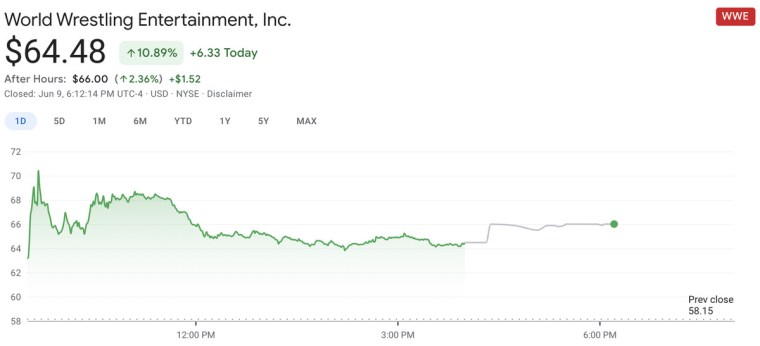 WWE stock could be getting the Gamestop treatment