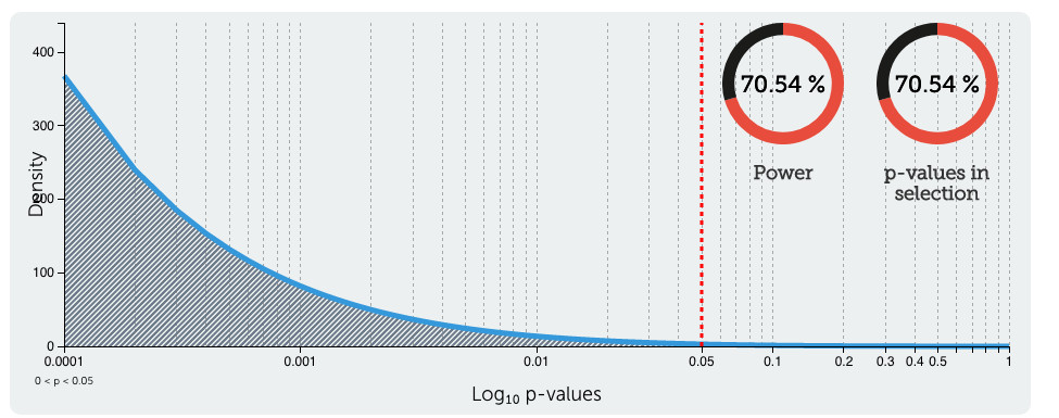 The ongoing P-value debate