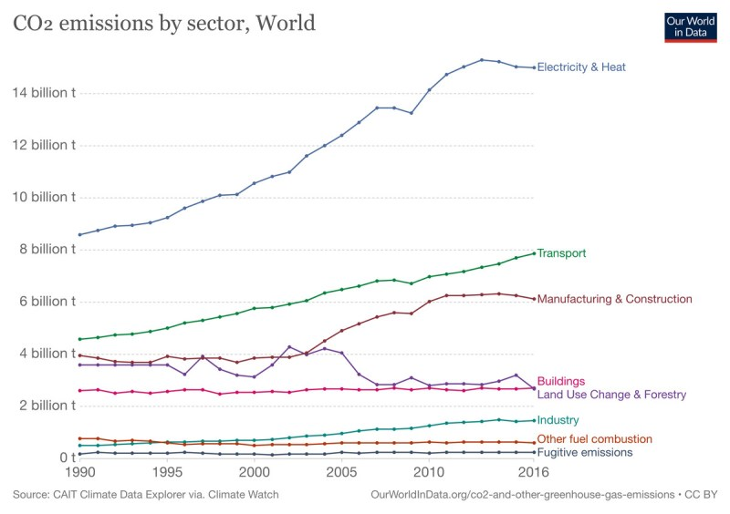 co2 emissions by sector