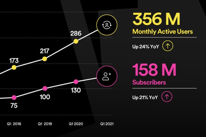 Spotify Premium Subscriber Count Increases 21 Percent To 158 Million The Verge