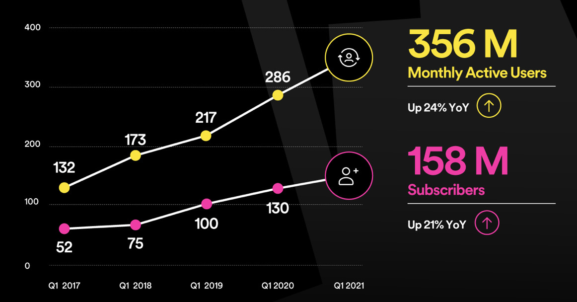 Spotify premium subscriber count increases 21 percent to 158 million