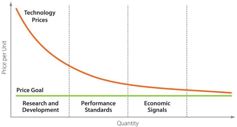 Technology learning curves and policy — a representative chart.