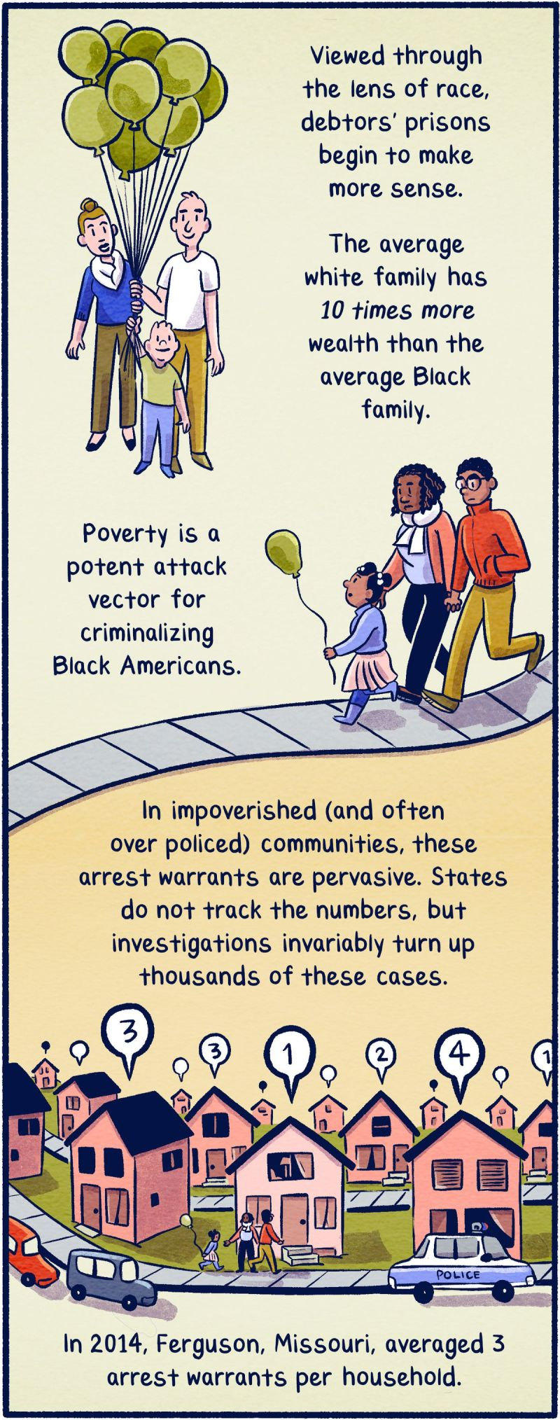 Viewed through the lens of race, debtors' prisons begin to make more sense. The average white family has 10 times more wealth than the average Black family. Poverty is a potent attack vector for criminalizing Black Americans. In impoverished (and often over-policed) communities, these arrest warrants are pervasive. States do not track the numbers, but investigations invariably turn up thousands of these cases. In 2014, Ferguson, Missouri, averaged 3 arrest warrants per household.