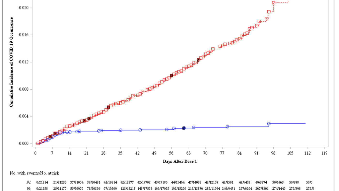 chart how pfizer covid 19 vaccine