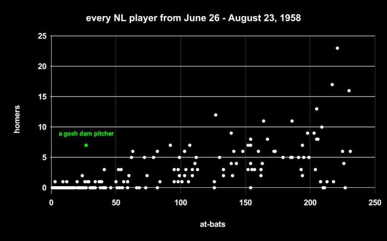 At-bats and home runs of every National League player between June 26th and August 23rd, 1958. Drysdale has seven in fewer than 50 at-bats.