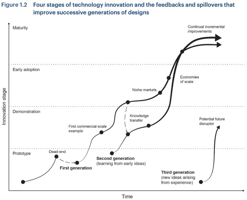 the stages of tech development