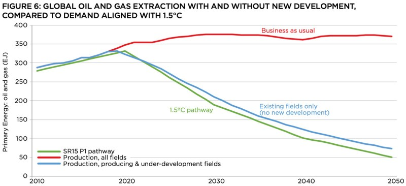 A chart showing oil and gas emissions with and without new development. Without new development, the level of emissions approaches the 1.5° pathway.