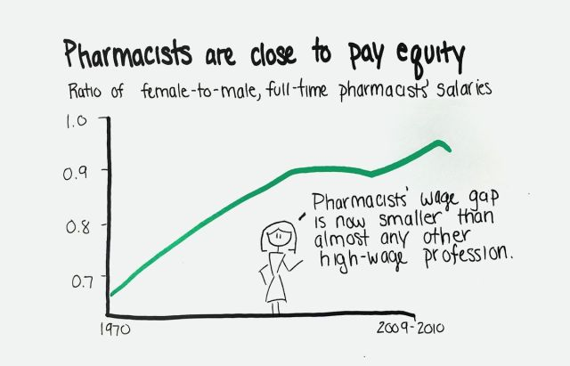 Chart title: Pharmacists are close to pay equity; Ratio of female-to-male, full-time pharmacists' salaries<br>Note: Pharmacists' wage gap is now smaller than almost any other high-wage profession