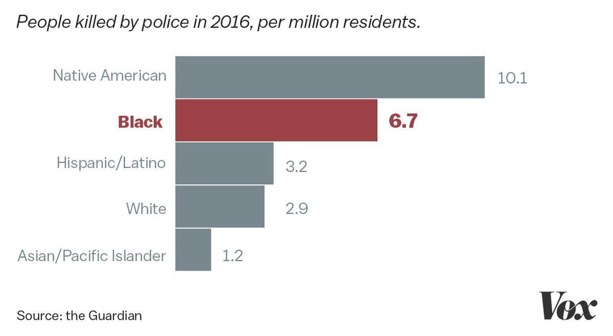 A chart of police shooting rates by race.