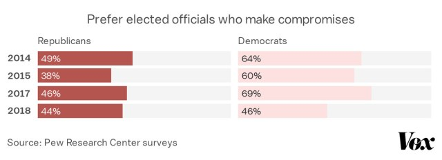 Majorities of Democrats favored compromise in recent years, until a drop in 2018. Republicans did not.