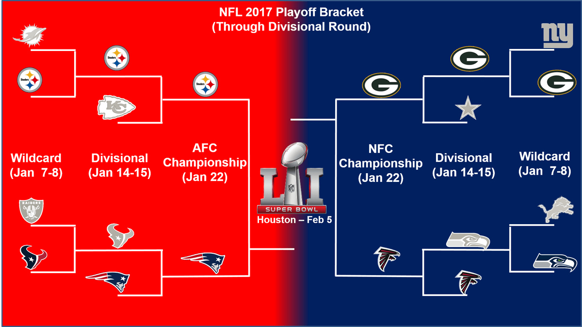 NFL Playoff Schedule For Conference Championships Packers