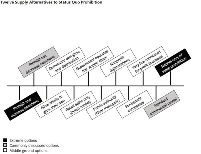 Ein Diagramm mit verschiedenen Optionen zur Legalisierung von Marihuana.