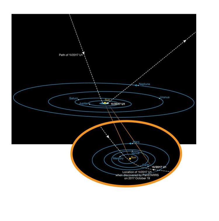This diagram shows the orbit of the interstellar asteroid 'Oumuamua as it passes through the Solar System. Unlike all other asteroids and comets observed before, this body is not bound by gravity to the Sun. It has come from interstellar space and will re