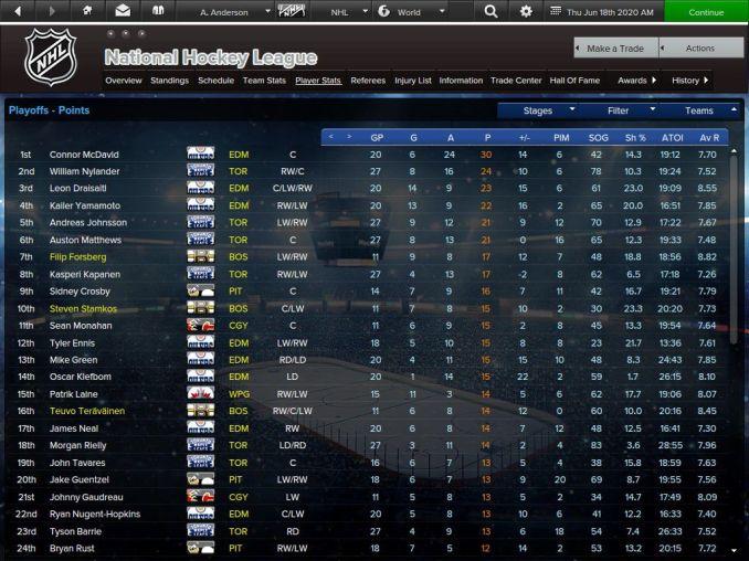 Leading playoff scorers in the NHL postseason